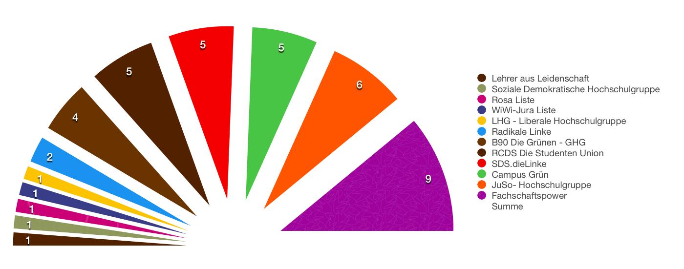 HoPo-Wahlen 2015: Ergebnisse stehen fest